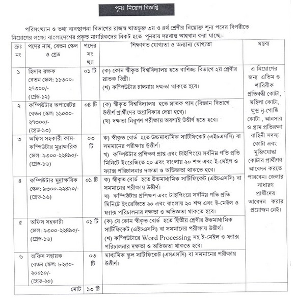 Statistics and Informatics Division Job Circular 2017